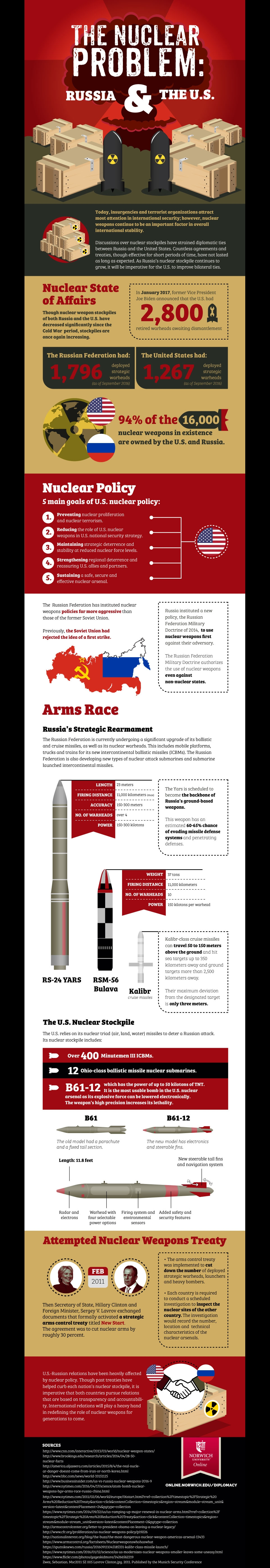 Nuclear Problem Infographic image