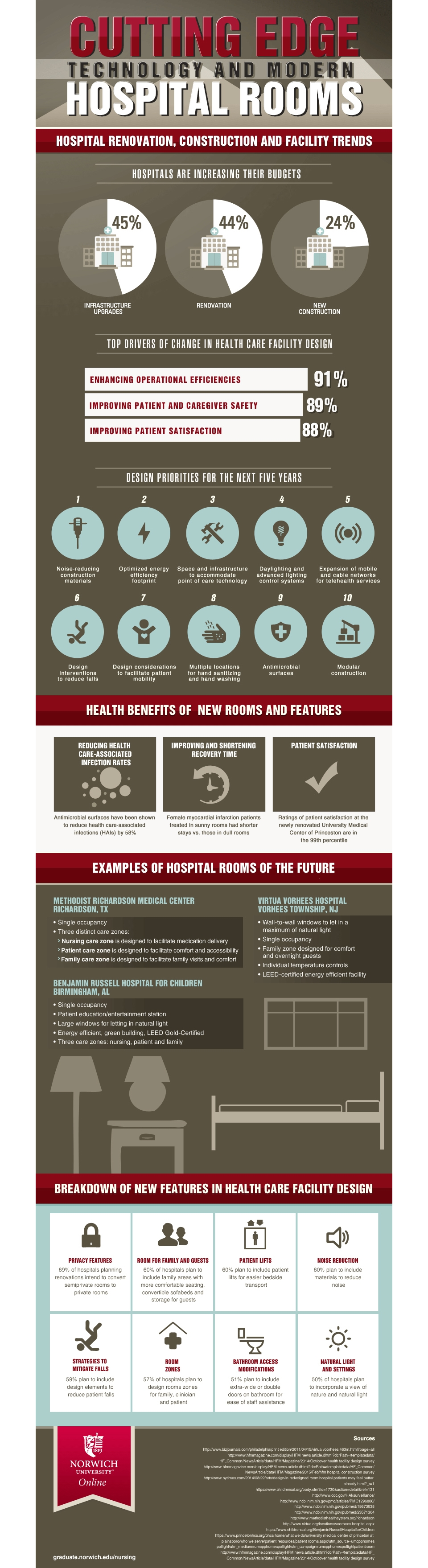 cutting edge hospital technologies infographic image
