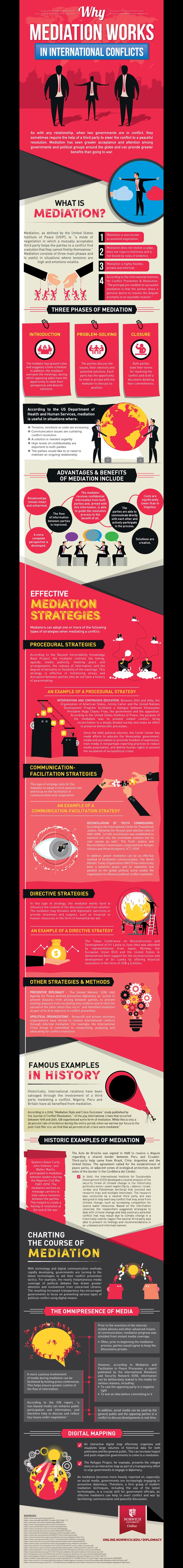 mediation in international conflicts infographic image