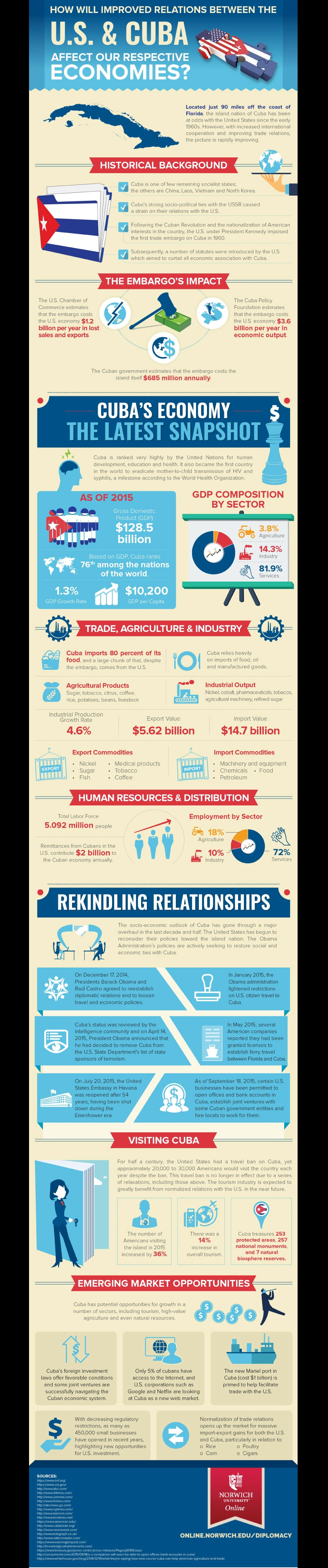 Improved Relations Infographic Image