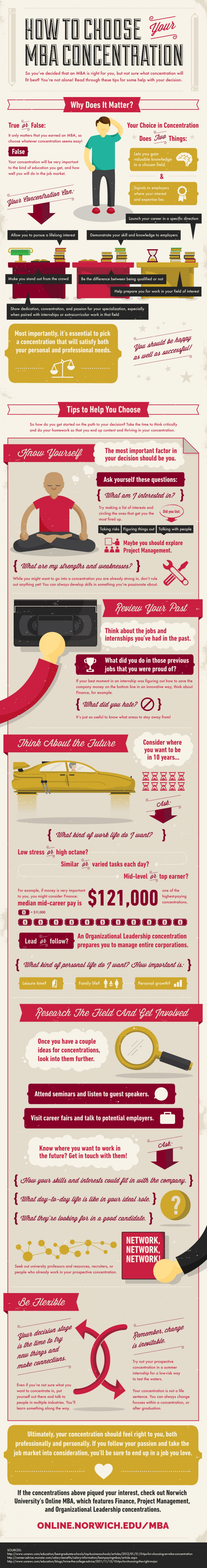 choosing an MBA concentration infographic image