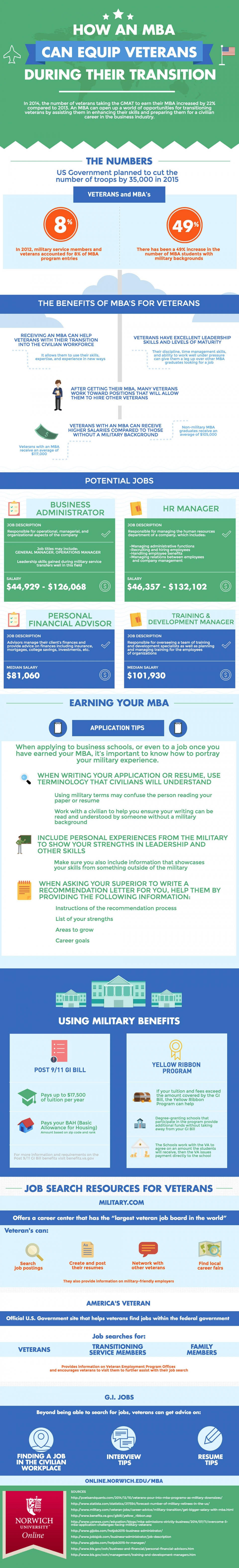mba for veterans infographic image