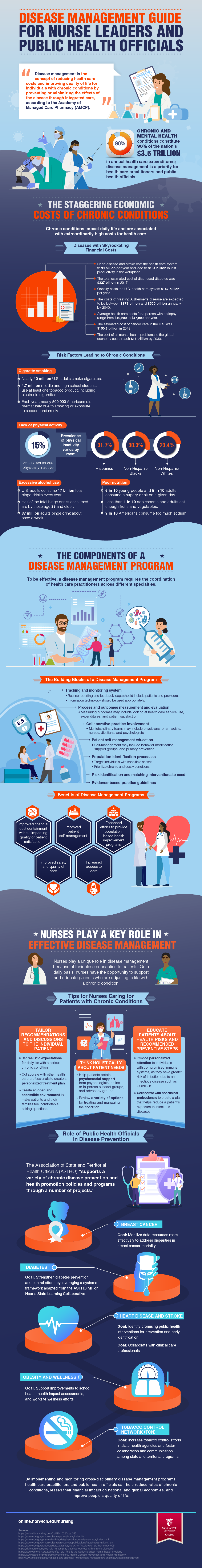 How nurses can help educate and treat patients with chronic conditions